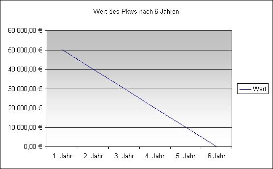 Berühmt Liniendiagramm Des Autos Zeitgenössisch - Die Besten ...