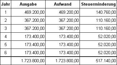 Leasing Berechnen Bwl : finanzierung leasing ~ Themetempest.com Abrechnung